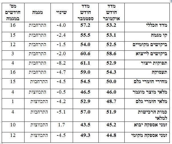 מדד מנהלי הרכש אוקטובר 2017