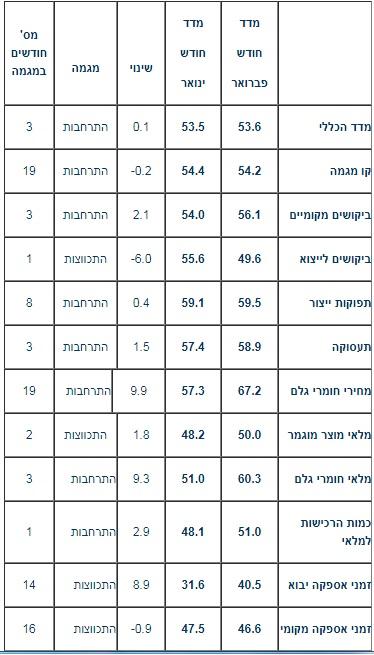 מדד פברואר 18