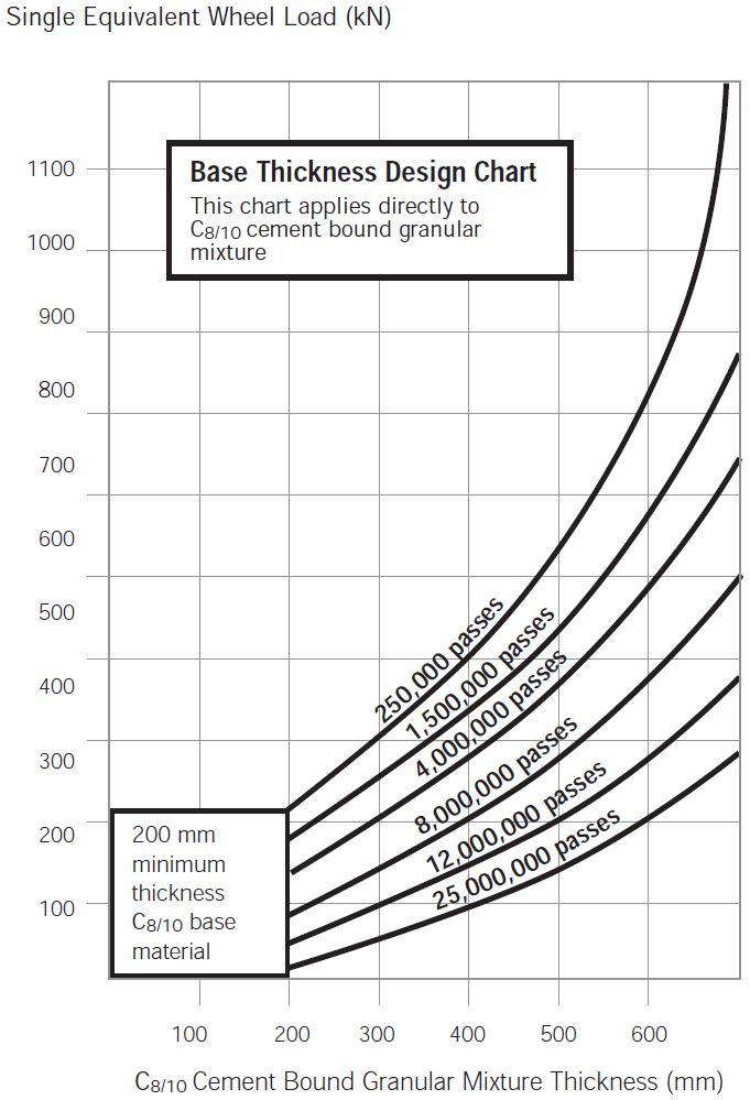 Heavy Duty Pavement Design - Design Chart