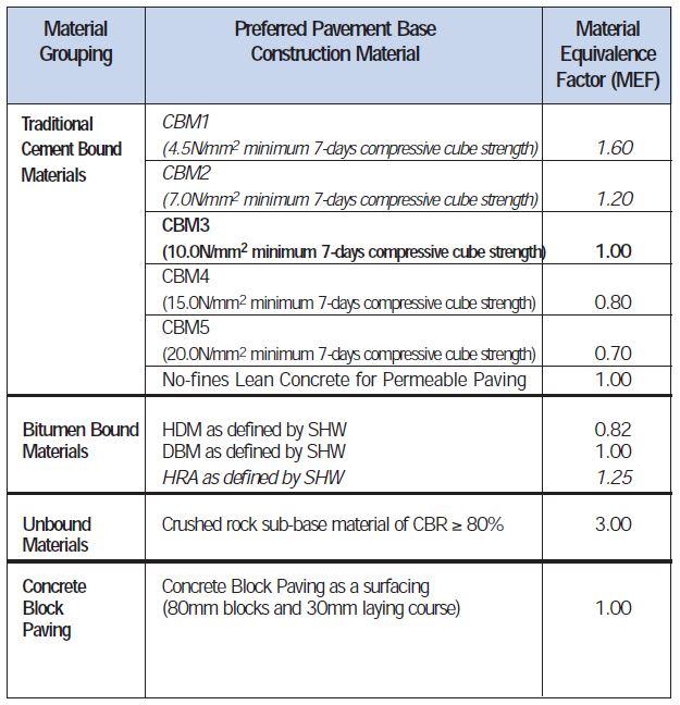 Heavy Duty Pavement Design - Material Equivalence Factors 2