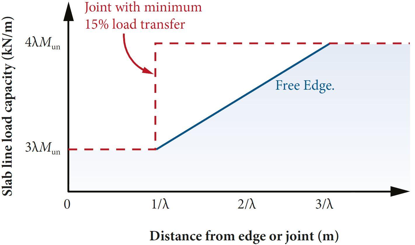 Hetenyi Method - TR34 Free Edge Graph