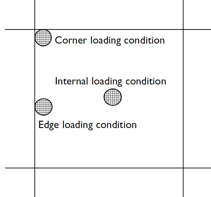 Westergaard - Loading Conditions Diagram