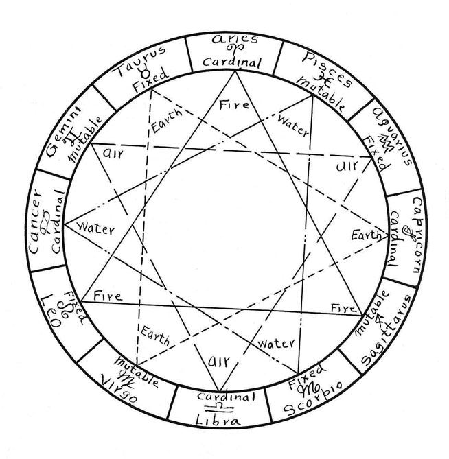 astrology quadruplicities