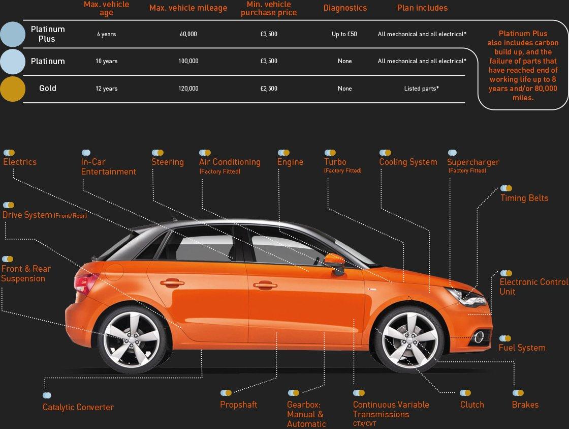 RAC Car Warranty