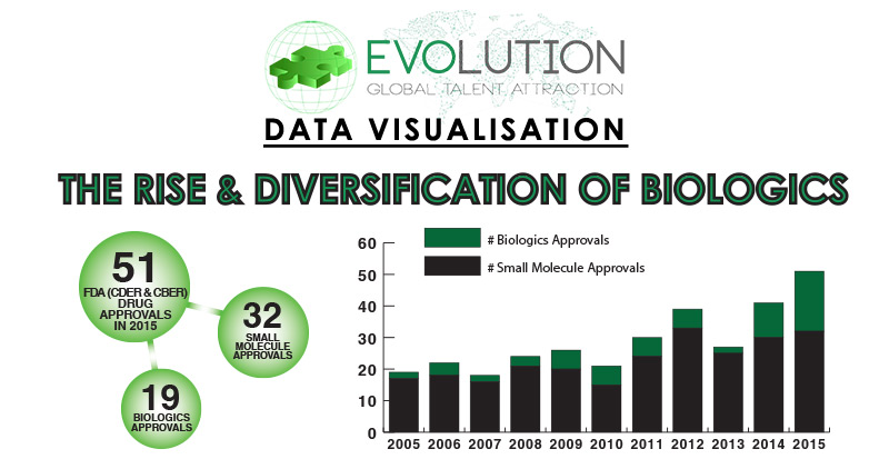 Evolution Infographic: The Rise & Diversification of Biologics