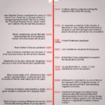 Blood of Their Blood - Timeline Infographic