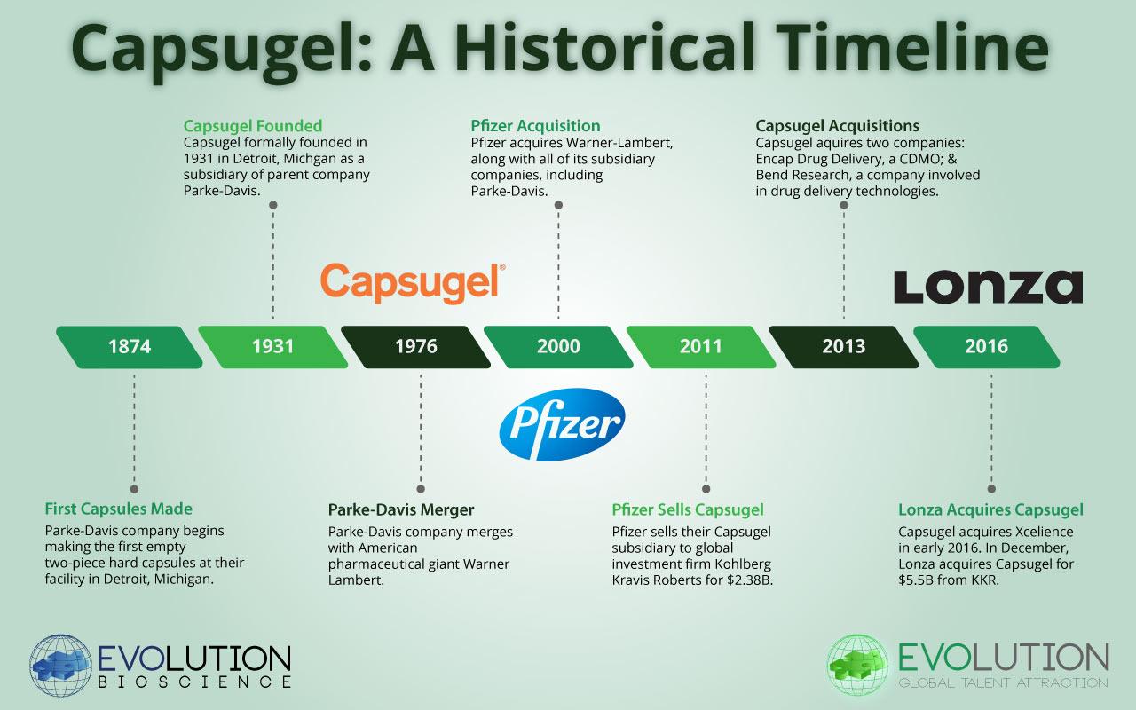 Capsugel: A Historical Timeline