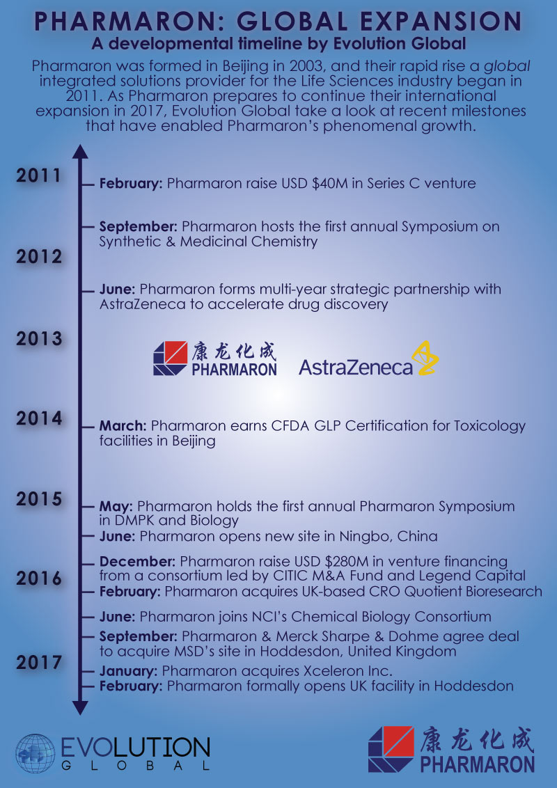 Pharmaron Global Expansion Timline - An Infographic by Evolution Global