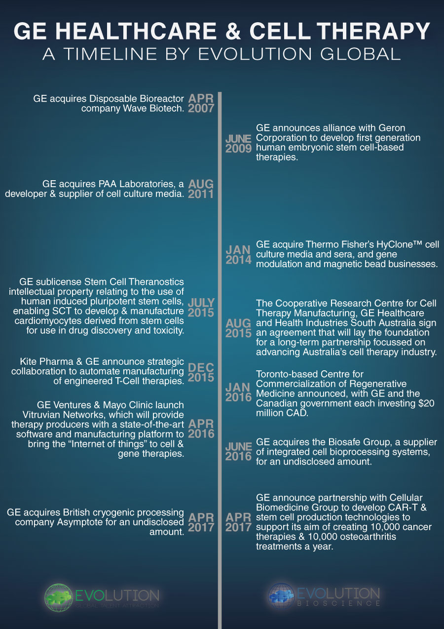 GE Healthcare & Cell Therapy - A Timeline Infographic by Evolution Global