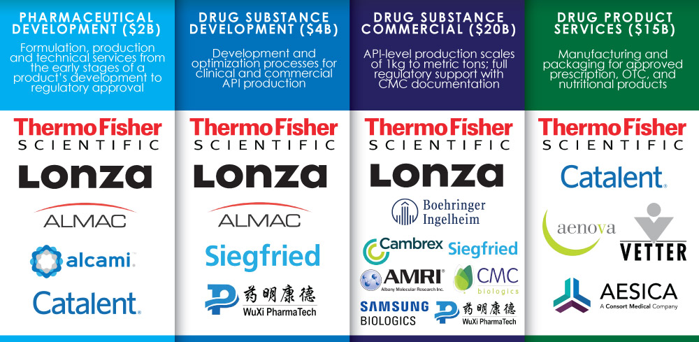 Thermo Fisher's Segmented CDMO Competitors