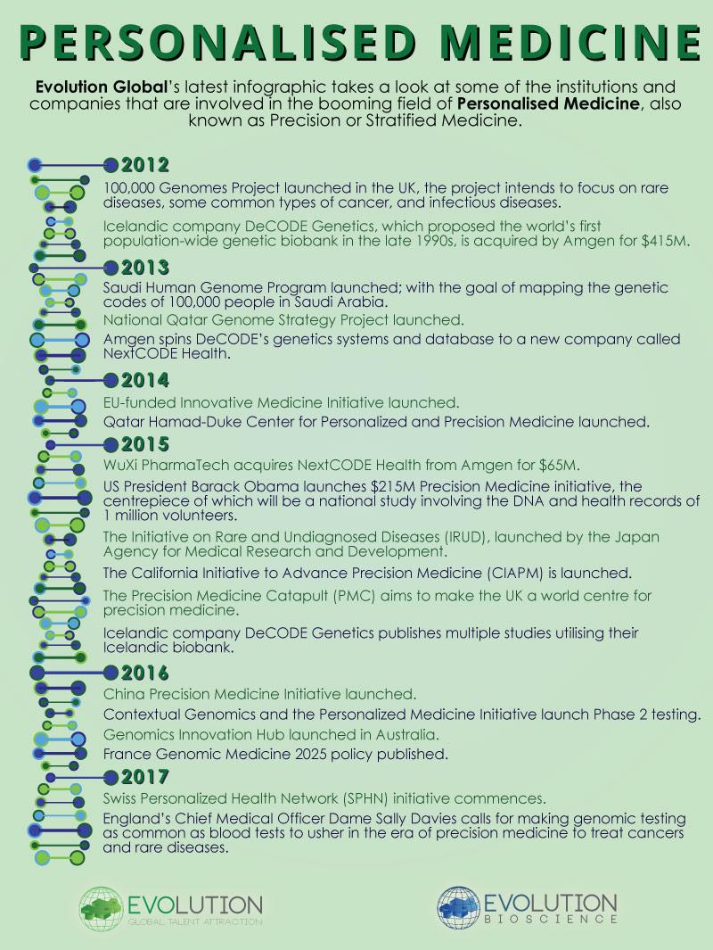 Evolution Global - Precision Medicine Infographic (Timeline Only)