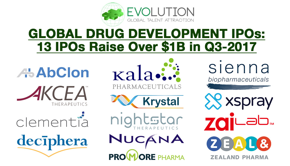 2017 Global Therapeutic IPO Market: 121% YOY Increase in Funds Raised Despite Slow Q3