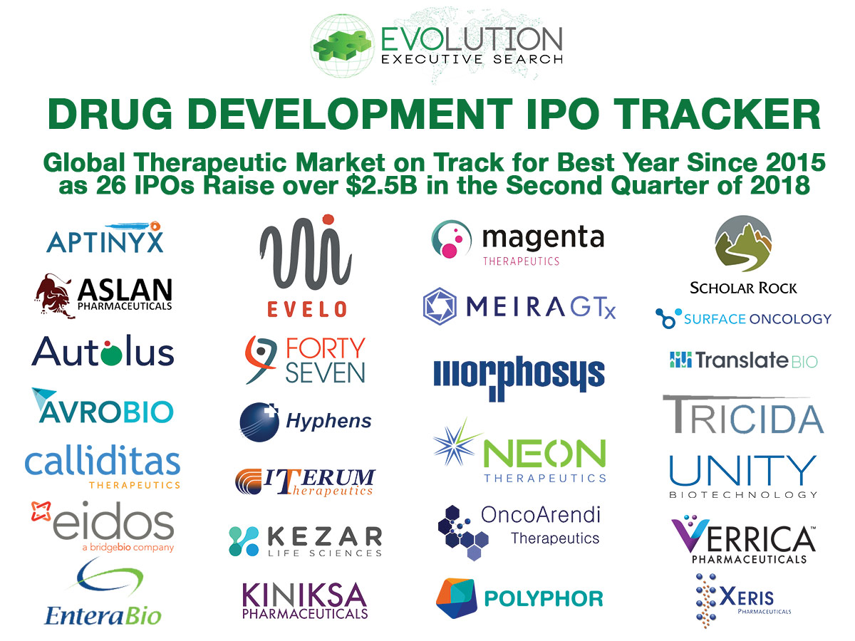 Global Drug Development IPOs: NASDAQ Dominance Continues as 26 Companies Raise Over $2.54B in Q2