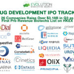 Global Drug Development IPOs: 26 Companies Raise $3.18B in Q3 as First Pre-Revenue Biotechs List on HKEX