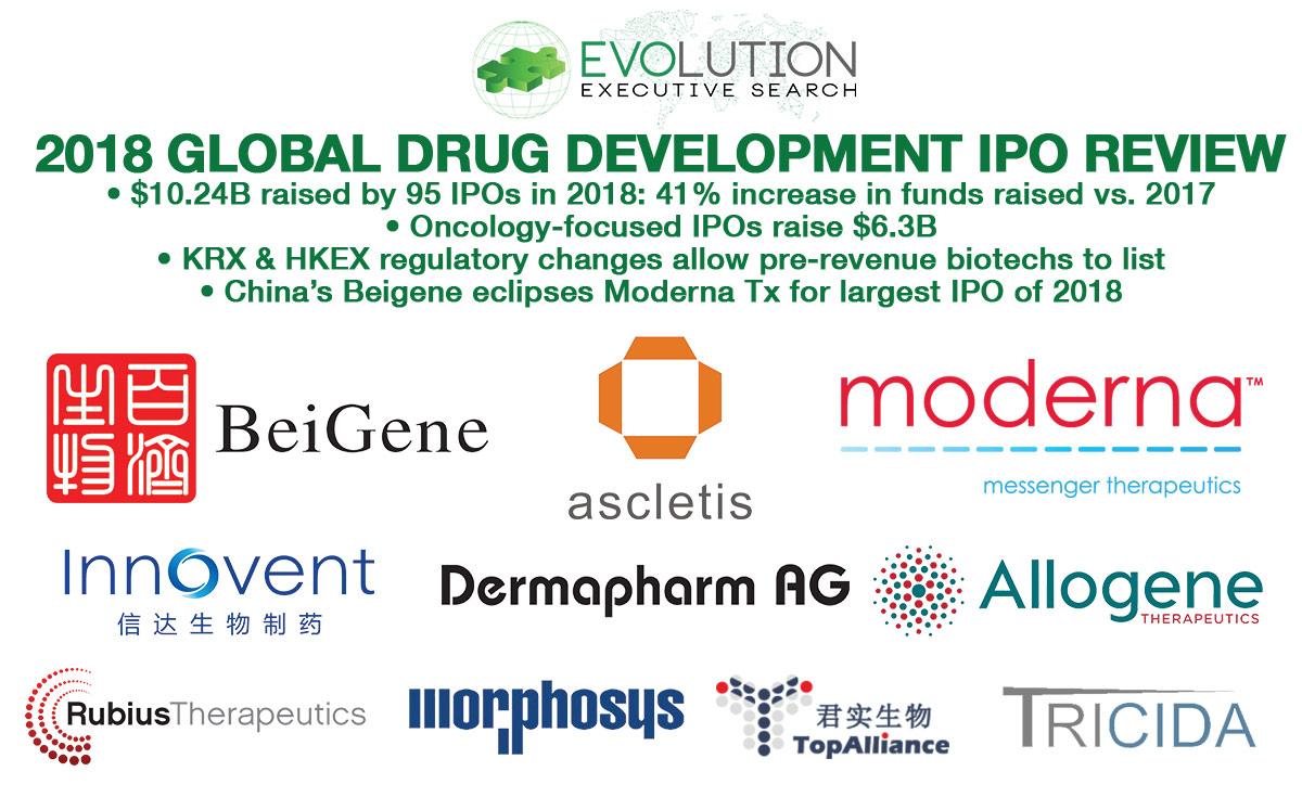 2018 Global Drug Development IPO Analysis: $10.24B Raised in Strongest Year on Record