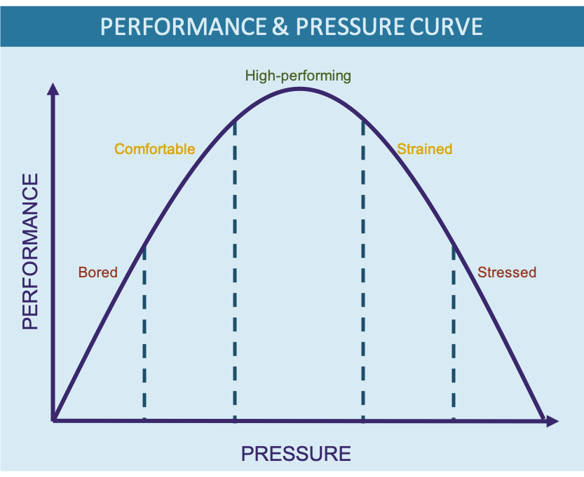A diagram showing a bell curve which is the relationship between Flow performance and pressure