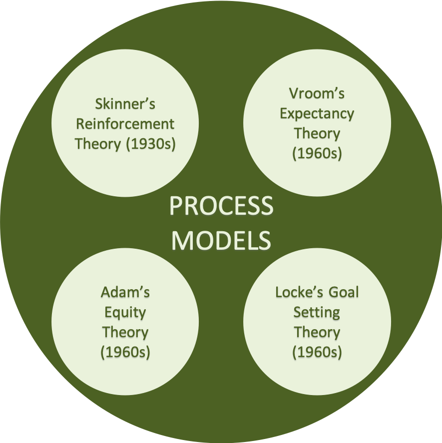 Some famous process theories of motivation