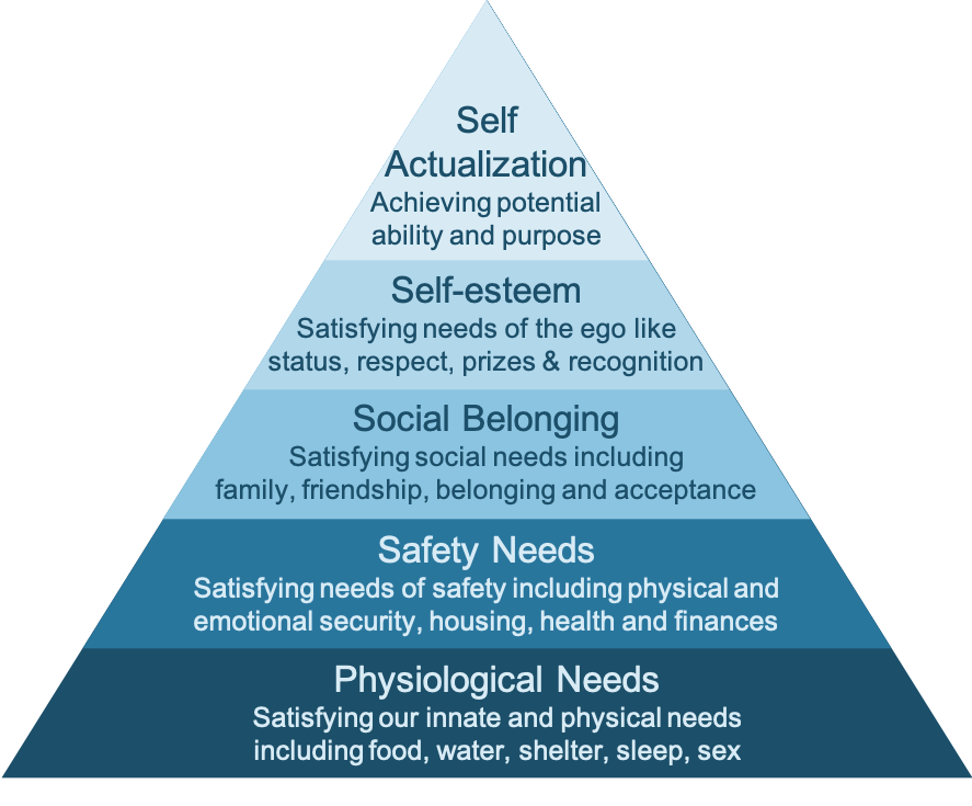 Maslow's Hierarchy of needs shown as a pyramid