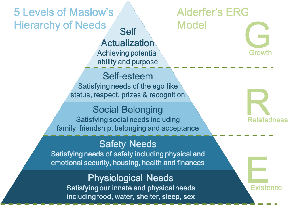 Alderfer's ERG Theory of Motivation and Mazlow's hierarchy