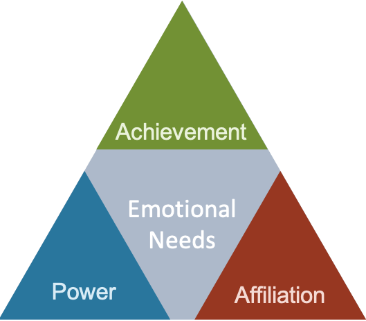 """<!-- wp:hMcClelland's Acquired Needs Motivation Theory detailes three types of needseading --> <h2>Learning More</h2> <!-- /wp:heading -->  <!-- wp:paragraph --> <p>We've written several articles on various <a href=""""https://worldofwork.io/2019/02/motivation-theories-context-and-process/"""">content and process theories of motivation</a> that you might find interesting. These include articles on <a href=""""https://worldofwork.io/2019/02/adams-equity-theory-of-motivation/"""">Adam's equity theory</a> and <a href=""""https://worldofwork.io/2019/02/herzbergs-two-factor-theory-of-motivation/"""">Herzberg's two factor theory of motivation</a>. We've also written an introductory post of <a href=""""https://worldofwork.io/2019/02/adairs-8-basic-rules-of-motivation/"""">Adair's 8 basic rule of motivation</a> and have a guest post on <a href=""""https://worldofwork.io/2020/03/reversal-theory-motivation-and-emotion-in-motion/"""">Reversal Theory</a>. You can listen to our podcast on reversal theory below:</p> <!-- /wp:paragraph -->  <!-- wp:html --> <iframe style=""""border: none"""" src=""""//html5-player.libsyn.com/embed/episode/id/13248644/height/90/theme/custom/thumbnail/yes/direction/backward/render-playlist/no/custom-color/276571/"""" scrolling=""""no"""" allowfullscreen="""""""" webkitallowfullscreen="""""""" mozallowfullscreen="""""""" oallowfullscreen="""""""" msallowfullscreen="""""""" width=""""100%"""" height=""""90""""></iframe> <!-- /wp:html -->  <!-- wp:paragraph --> <p></p> <!-- /wp:paragraph -->"""