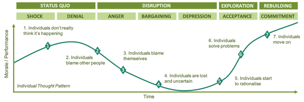 A diagram showing the change curve as a line