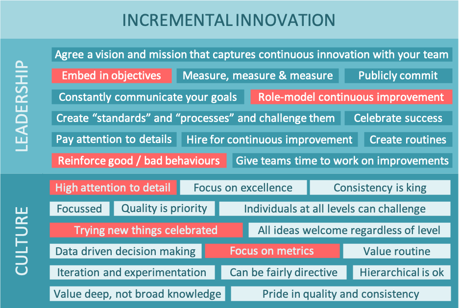 A word cloud showing Leadership and Cultures for Innovation when looking for incremental innovation