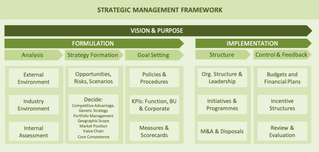 a diagram showing the Strategic Management Framework