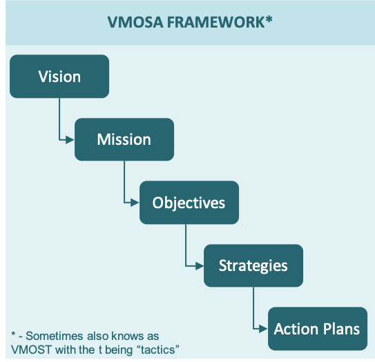 The The VMOSA Strategic Analysis Framework shown as a waterfall process