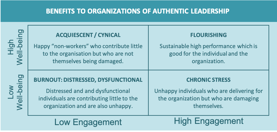 A diagram showing the benefits to organizations of authentic leadership