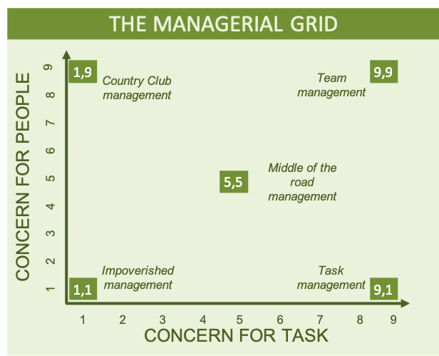 A diagram showing the different quadrants of Blake and Mouton's Managerial Grid