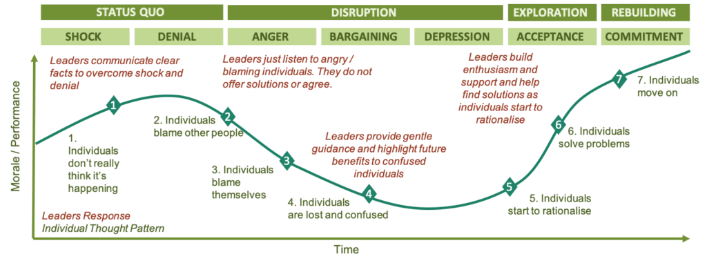 Diagram of Leading Through The Change Curve