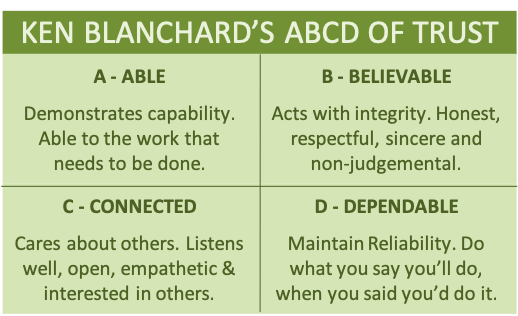 Blanchard's ABCDs of trust shown as a 2x2 box