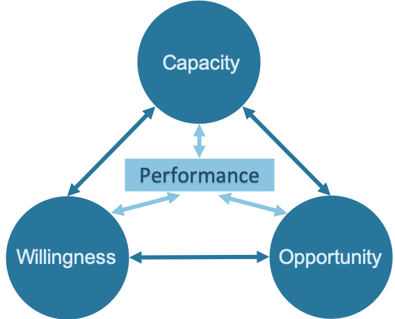 Diagram showing the three main factors of the Blumberg Model of Performance