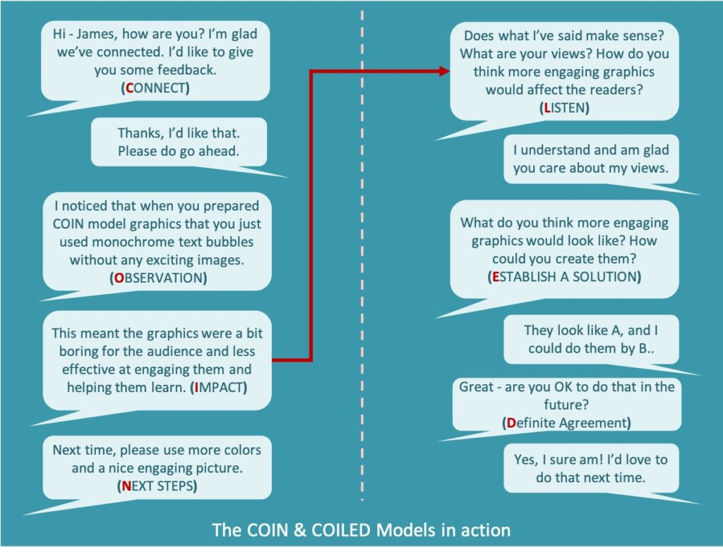 examples of a conversation following The COIN Feedback Model