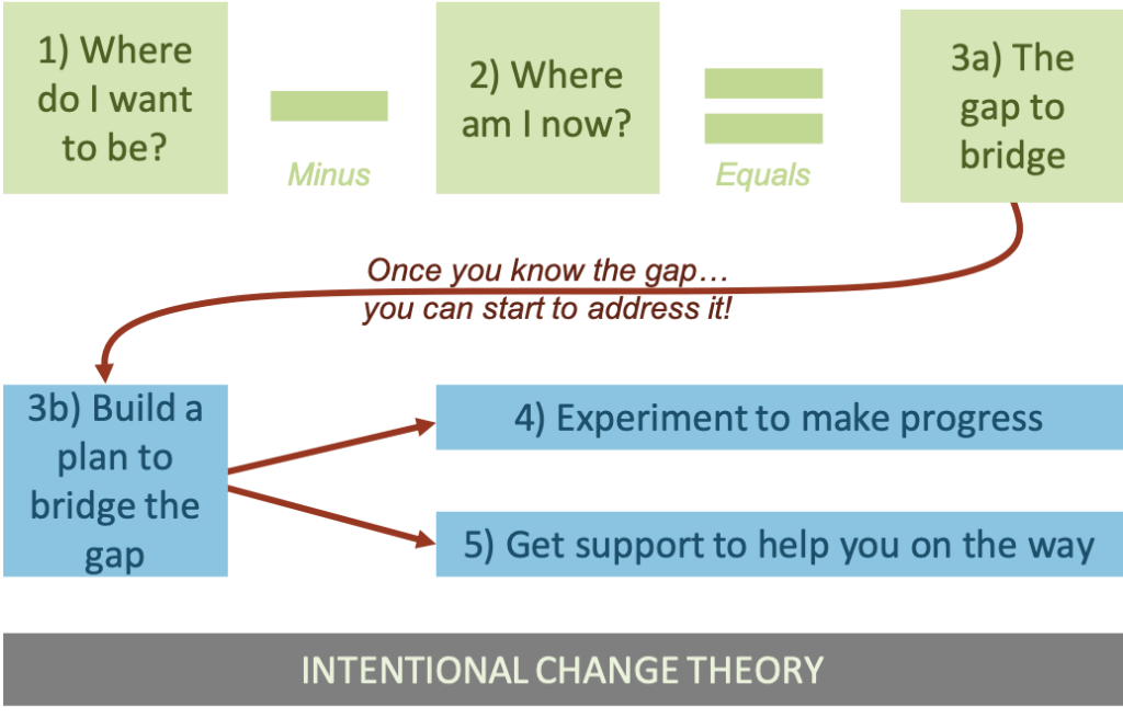 A process flow explaining Intentional Change Theory