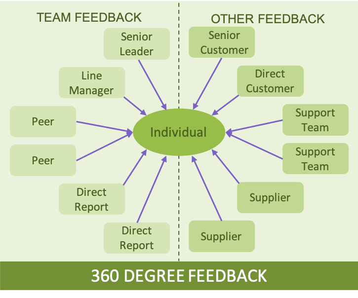 The 360 Degree Feedback Model shown as a diagram of different stakeholders