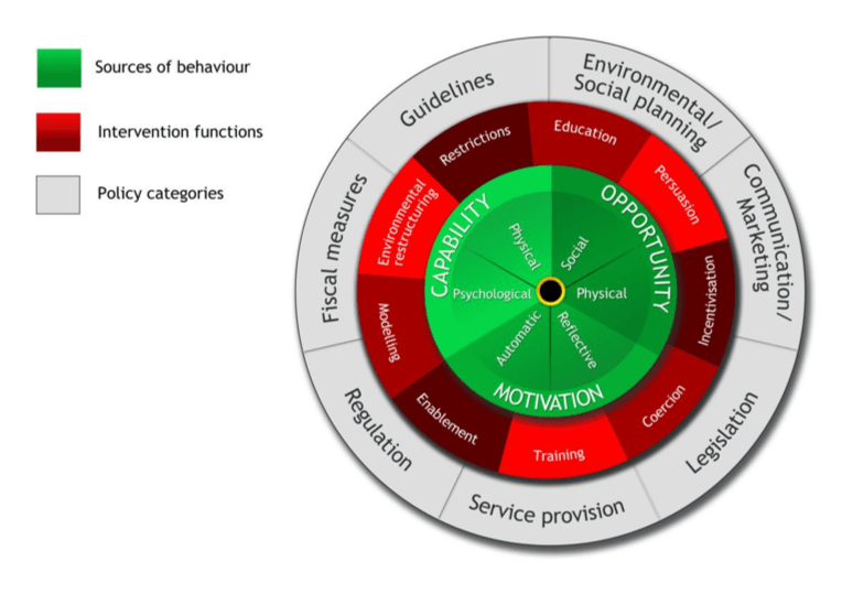 A diagram / graphic showing the Behavior Change Wheel