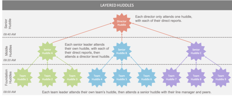 A diagram showing how Huddles or Stand-up Meetings can be layered in organizations