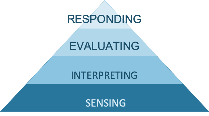 The SIER Hierarchy of Active Listening shown as a pyramid