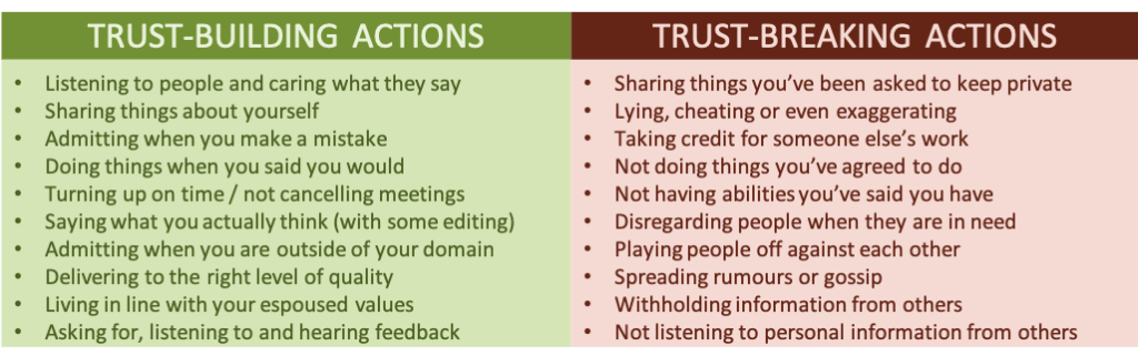 A list of trust building and trust breaking action associated with Blanchard's ABCDs of trust