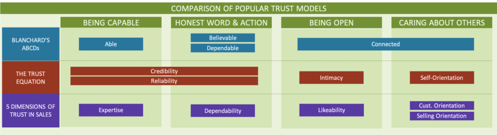 Diagram showing how Five Dimensions of Trust in Sales are similar to other trust models