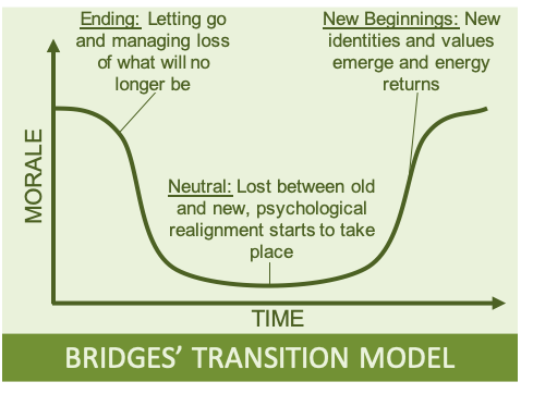 Bridges' Transition Model for Change shown as a U-curve