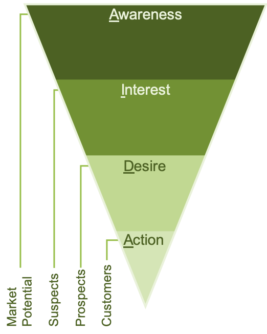 Diagram showing four stages of the AIDA Marketing Model