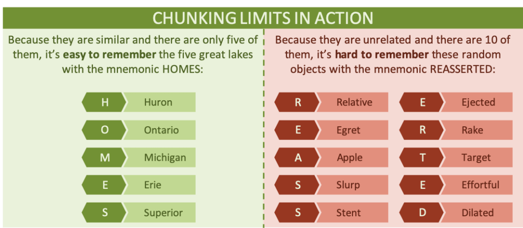 A diagram showing Chunking and Chunking Limits in action with different groups of related words