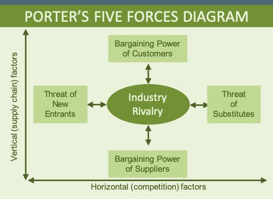 Diagram showing porter's five forces