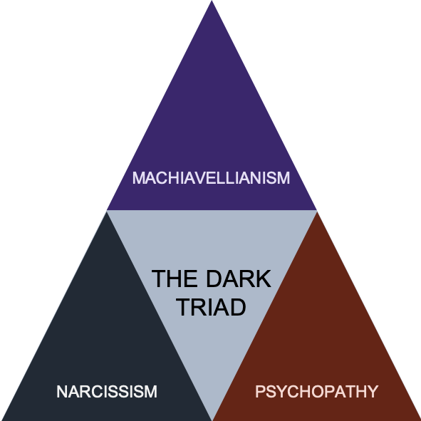 Diagram showing the Dark Triad of Personality Types as a triangle