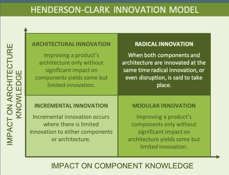 The Henderson-Clark Innovation Model shown as a four box grid