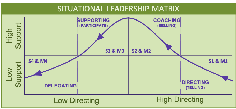 A diagram showing different stages of the Situational Leadership Model