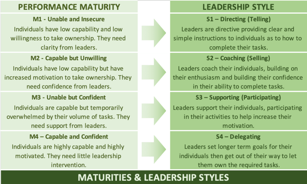 A diagram mapping performance maturity to leadership style per the Situational Leadership Model