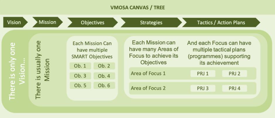 An example The VMOSA Strategic Analysis Framework tree